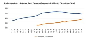 Multifamily trend